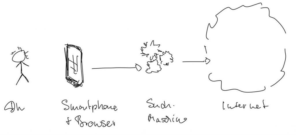 Netz-Omi-Blog: Suchmaschine - Skizze