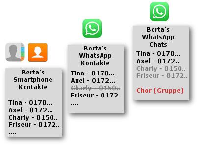 WhatsApp Status: Kontakte